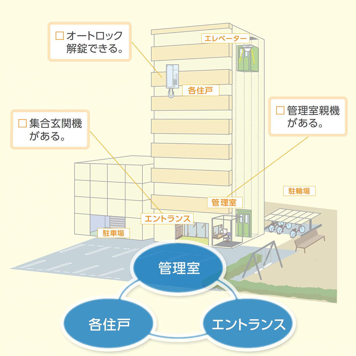 マンション・アパートのインターホン集合住宅システム